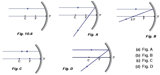 ray diagram lesson