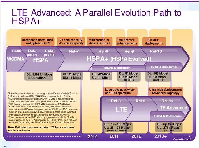 qualcomm-29-jan-2010-lte-advanced-a-parallel-evolution-path-to-hspa