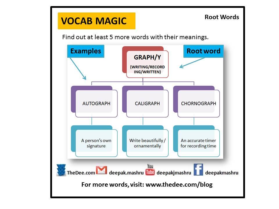 Root Words - Graph Deepak Mashru Flickr