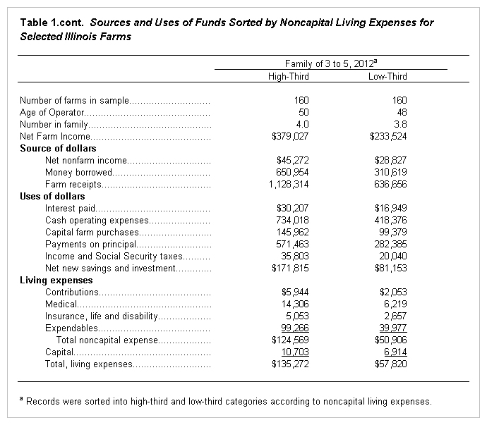 Farm and Family Living Income and Expenses for 2012 \u2022 farmdoc daily