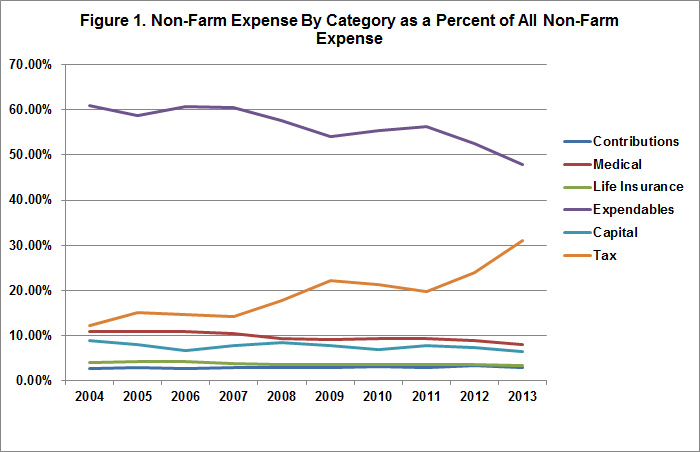 A Different Look at Non-Farm Expenses? \u2022 farmdoc daily - taxes expenses