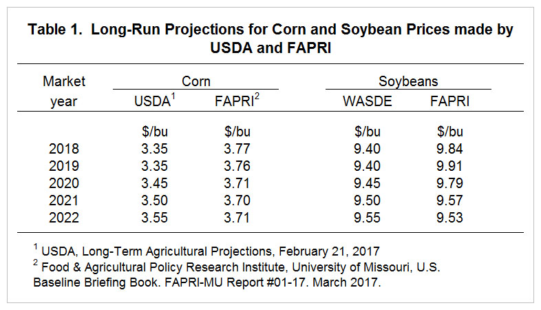 2018 Planning Prices for Corn and Soybeans \u2022 farmdoc daily