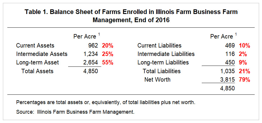 Trends in Farm Balance Sheets over Time \u2022 farmdoc daily