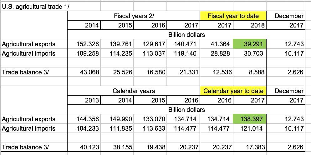 USDA Trade Data 2017 Calendar Year Highlights; Outlook for 2018