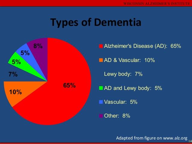 Dementia – Leaving No One Behind | Farm Wars