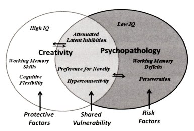 a paper on relationship between creativity and mental illness He concluded that there was no relationship between genius and mental illness  illness and of creativity, kyaga's 2011 paper reported that there was no link between being in a creative.