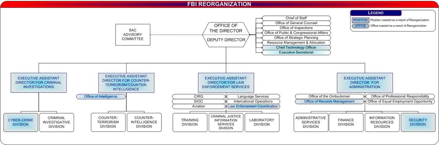 Organizational Chart of the FBI