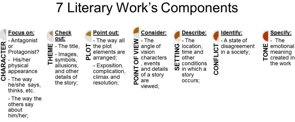 3 Literary Essay Tips to Produce the Piece of Art in Academic Writing