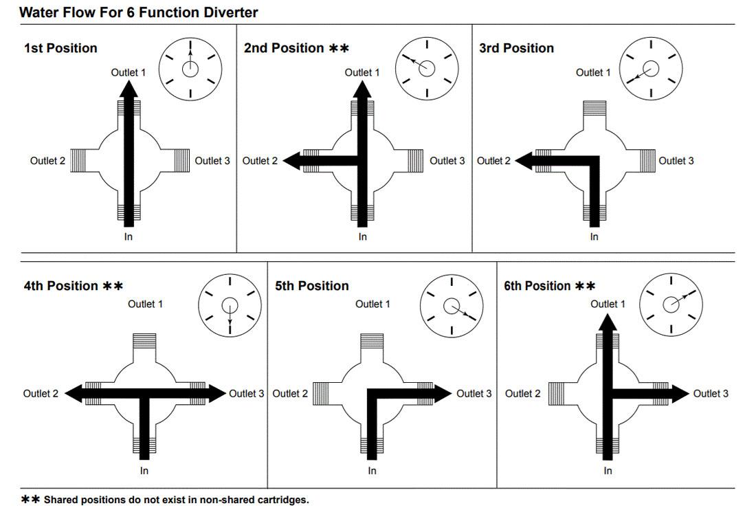 4 way mixing valve piping diagram