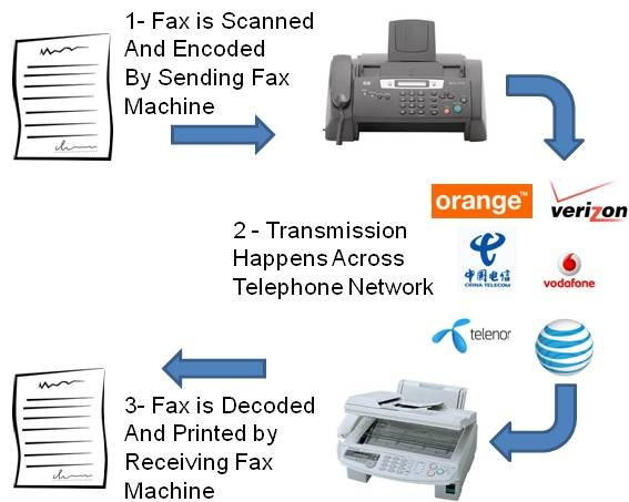 How a Fax Machine Works \u2013 From Start to Finish Fax Authority
