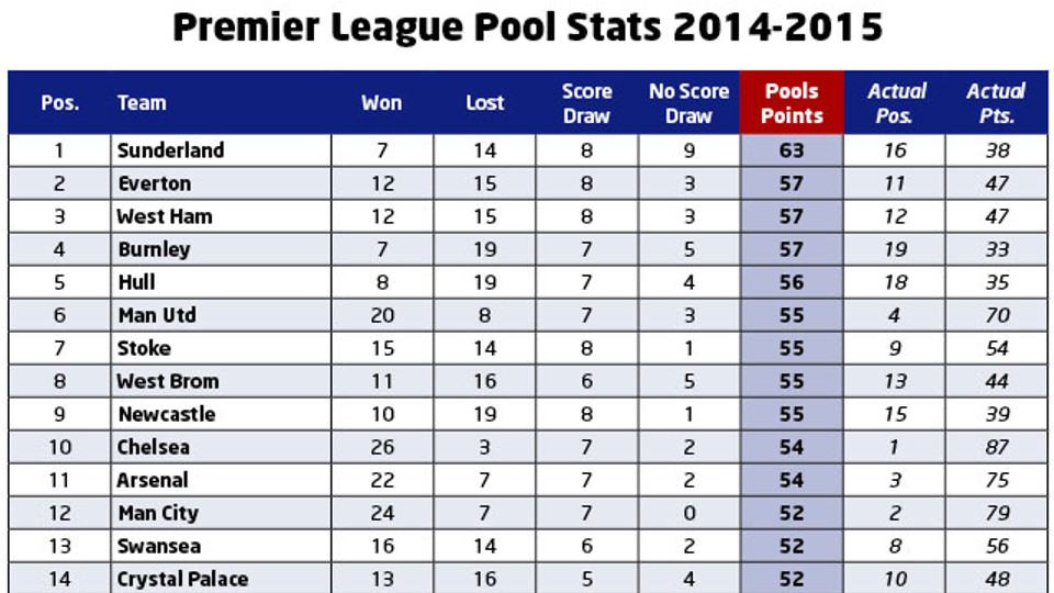 Football Pools Don\u0027t be smart when selecting Premier League games