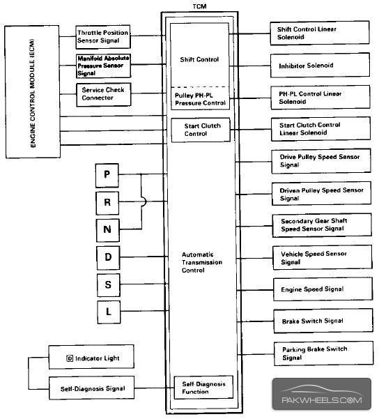 p controller block diagram