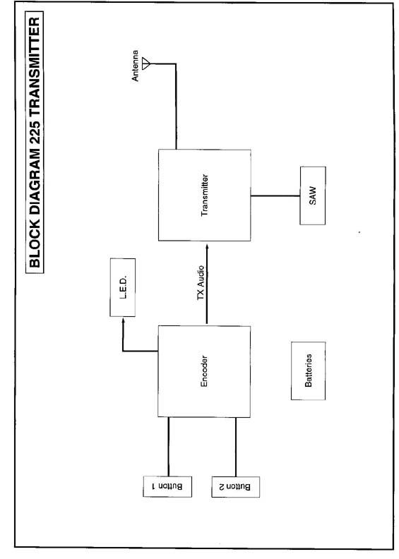 Block diagram OXC-225 Block Diagram