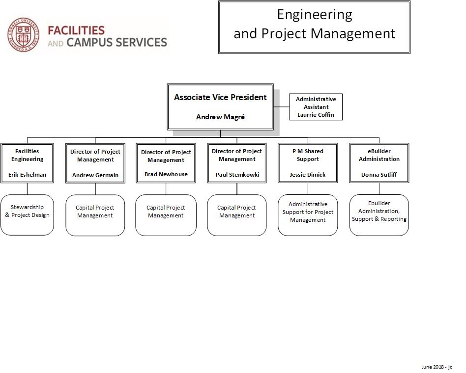 Engineering and Project Management Organization Chart Facilities - project organization chart