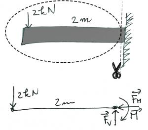 free-body-beam 2
