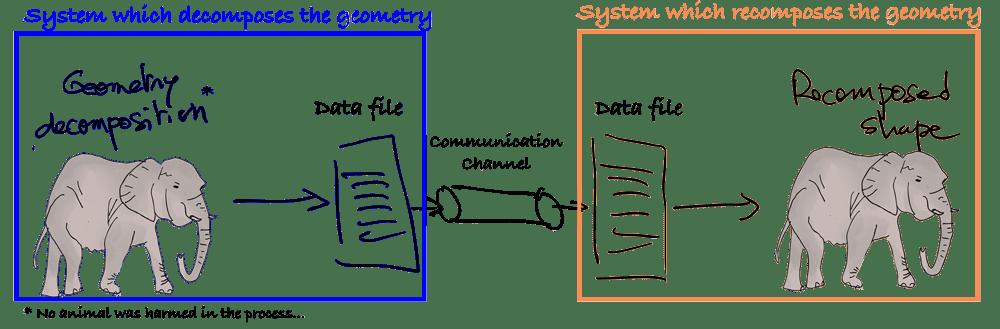 data-file-translation-process