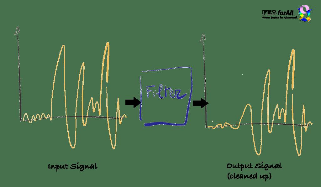 black box filter signal input output