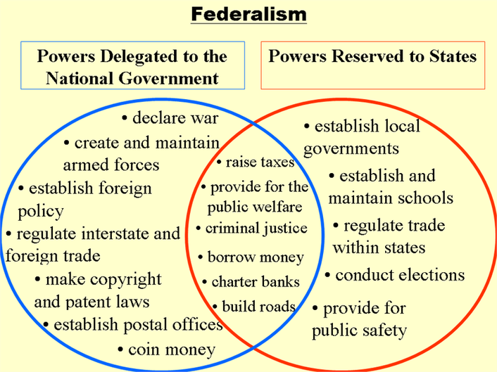 separation of powers venn diagram