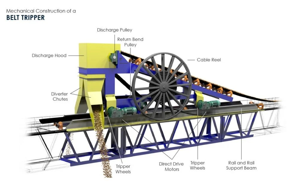 Gambar List Gypsum Belt Trippers & Belt Plows