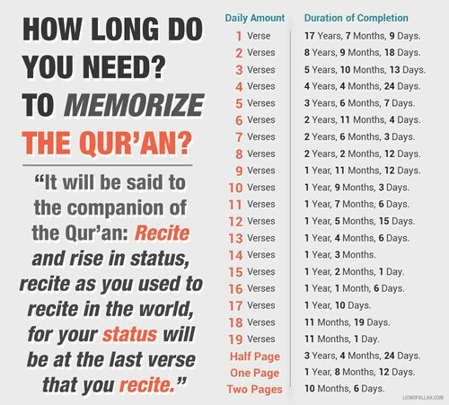How long will it take to memorize Quran? Spiritual Pinterest - writing employment application letter