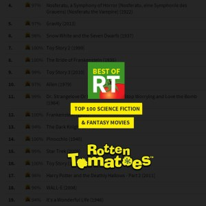 best of rotten tomatoes