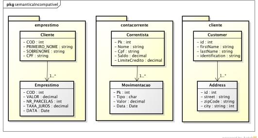 Modelo de dados dos sistemas legado