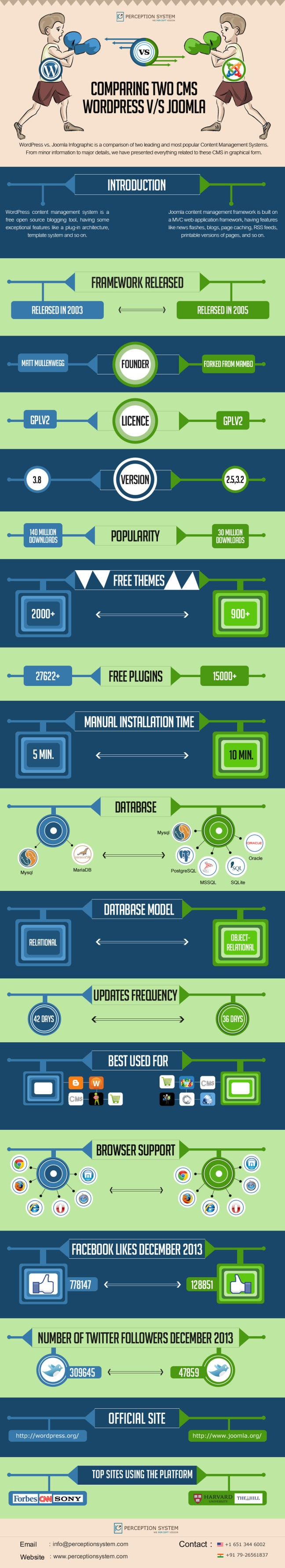 wordpress-vs-joomla_infographic