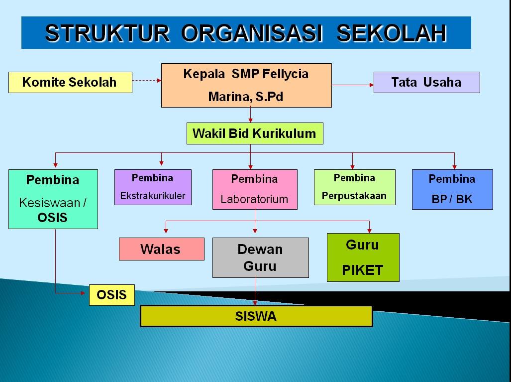 Contoh Perilaku Disiplin Di Sekolah Disiplin Wikipedia Bahasa Indonesia Ensiklopedia Bebas Struktur Organisasi Sekolah Struktur Organisasi Sekolah Juli 26 2013