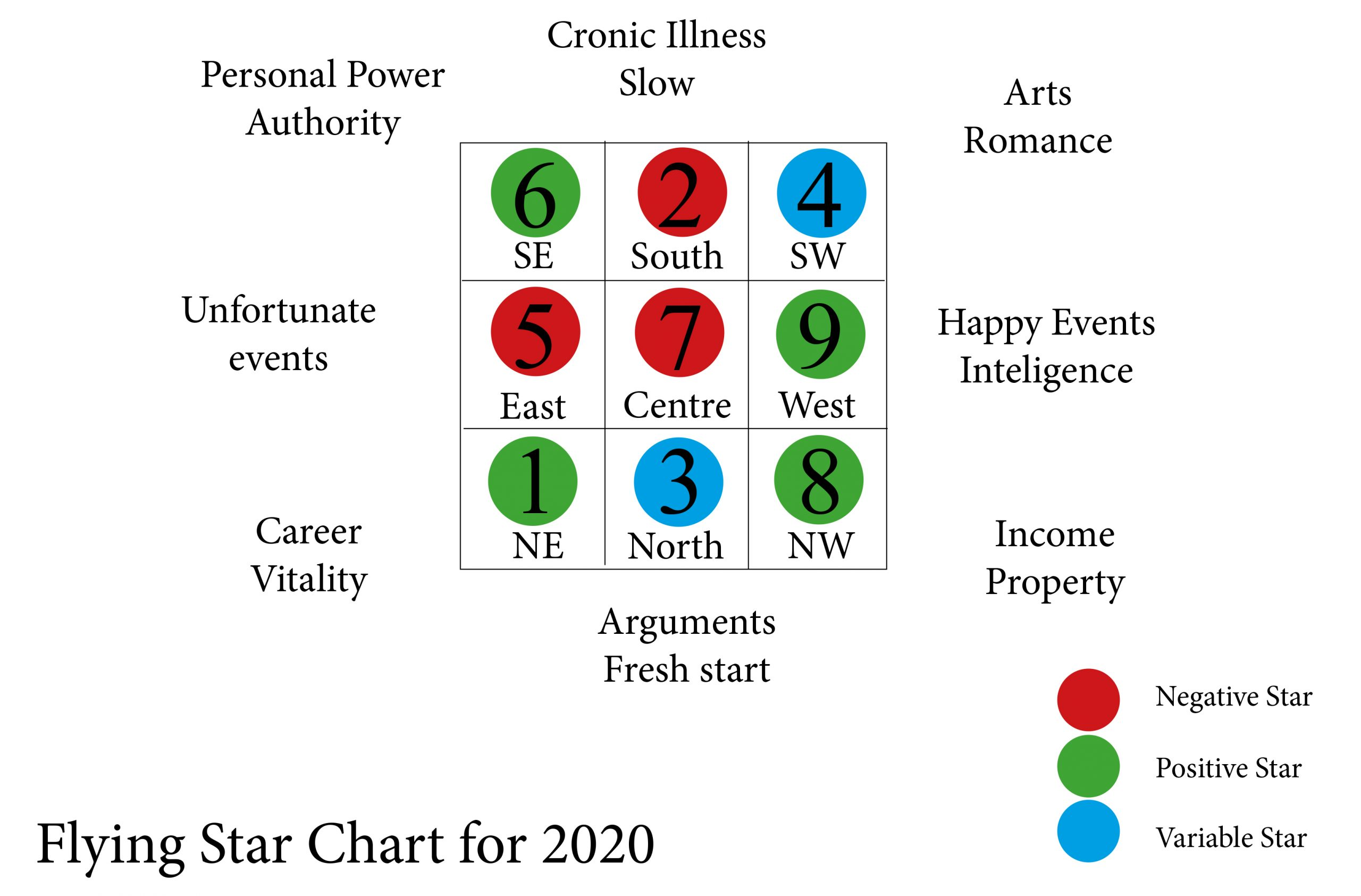 Feng Shui For 2020 The Feng Shui Society