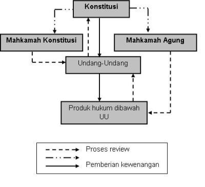 Model Judicial Review Di Indonesia