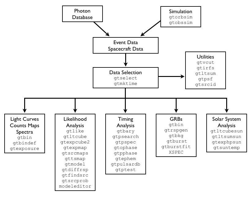 FSSC Fermi Data » Data Analysis » Analysis Threads » Overview