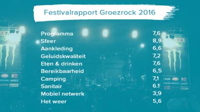 Groezrock 2016 festivalrapport
