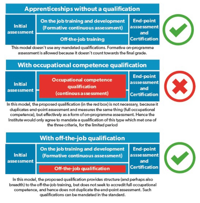 Off-the-job qualifications can be included in apprenticeships, IfA