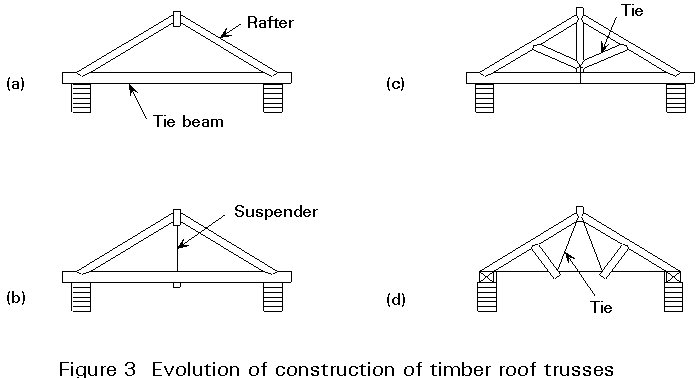 early evolution of trusses