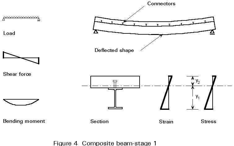 shear stress diagram previous next contents