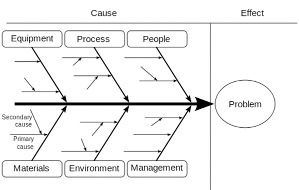 Evaluating Root Cause Analysis
