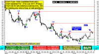 MCX Nickel tips, technical analysis chart with auto buy ...