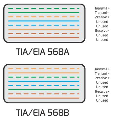 Difference between TIA/EIA 568A and 568B terminations