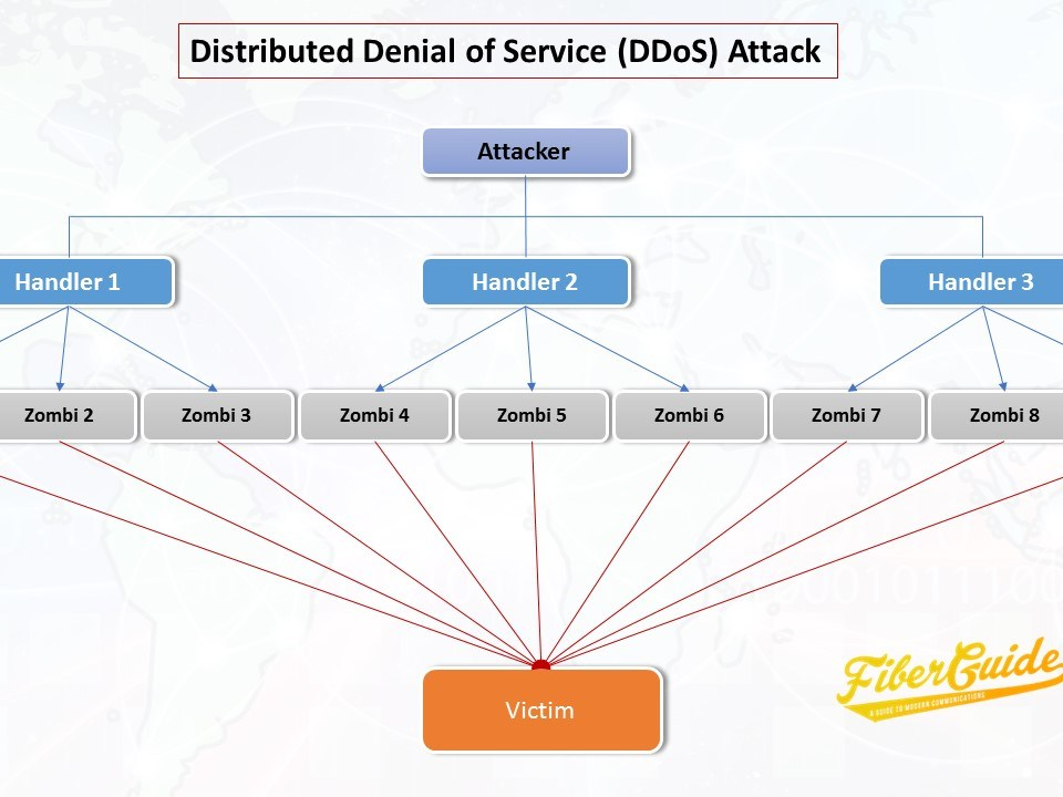 distributed-denial-of-Service