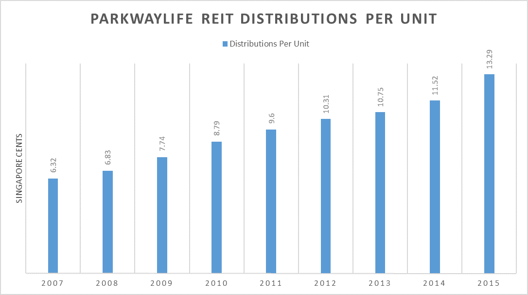 ParkwayLife REIT DPU 2007-2015