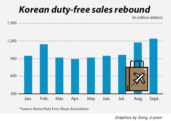 Korean duty-free shops post record sales in Sept due to shuttle