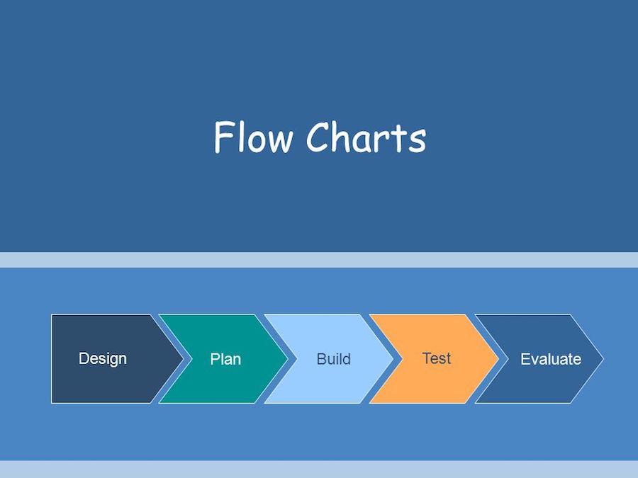 Flowchart Design - How to Make a Good Flowchart in 3 Steps?