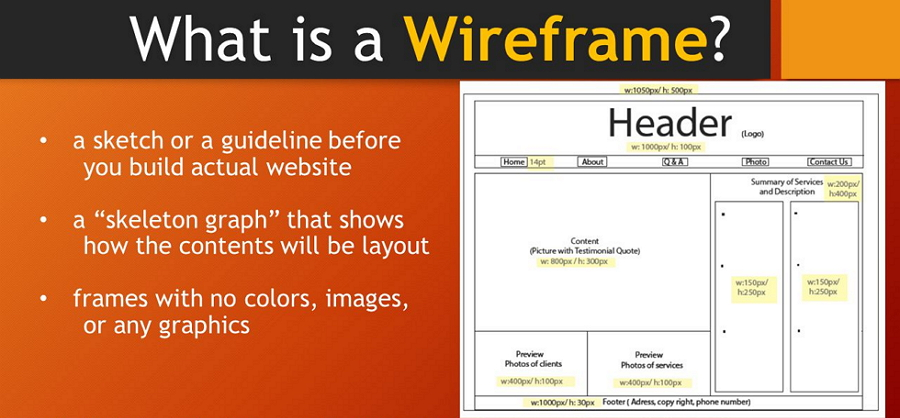 Definitive Guide to What Is a Wireframe - Website Wireframing Design
