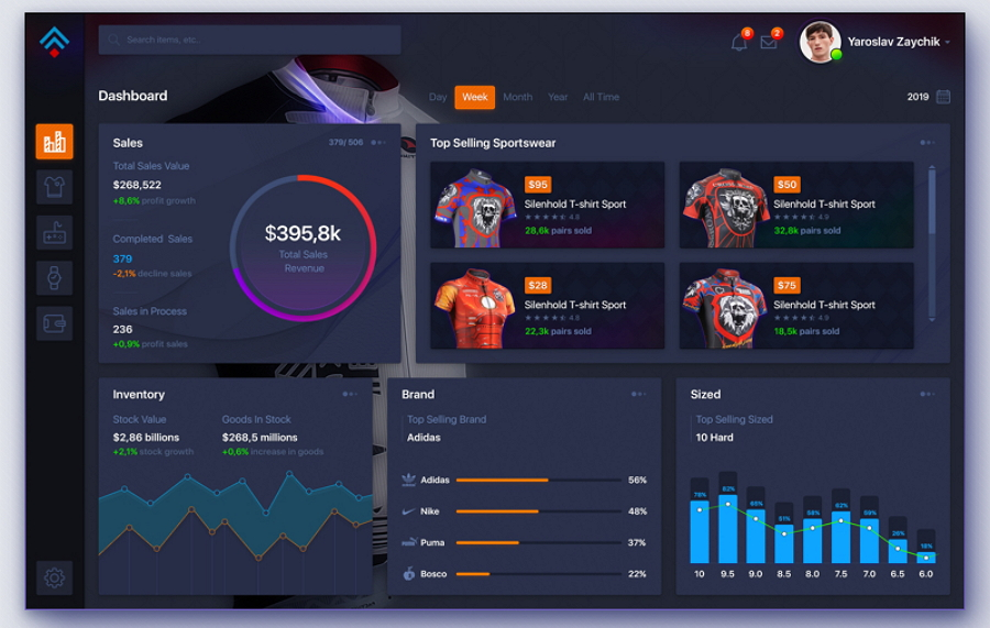 Top 22 Free Dashboard Design Examples, Templates  UI Kits for You