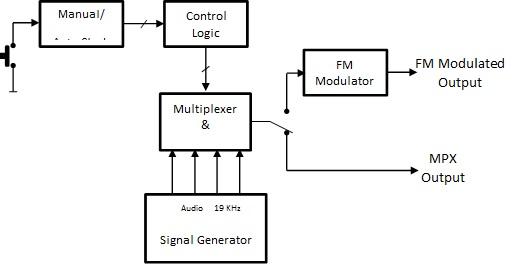 block diagram of fm stereo multiplex transmitter