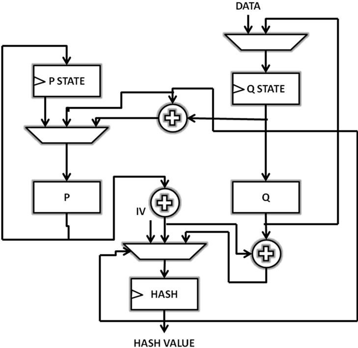 block diagram of sha 1 algorithm