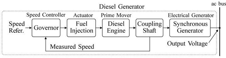 Inverter-Based Diesel Generator Emulator for the Study of Frequency