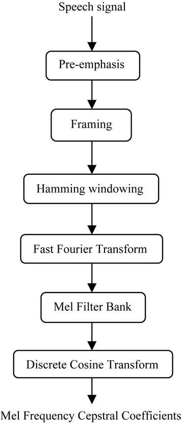 Development of Application Specific Continuous Speech Recognition