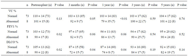 Clinical Significance of Pulmonary Function Tests in Long-Term