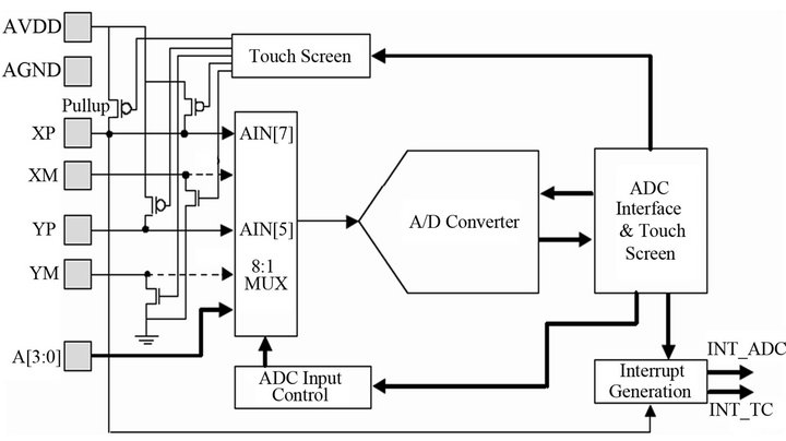 figure 2 touchscreen circuit diagram